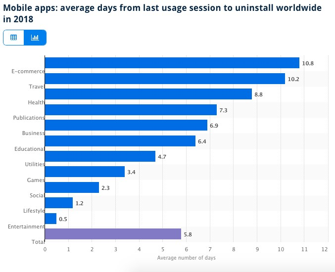 mobile apps average days from last usage session to uninstall worldwide in 2018