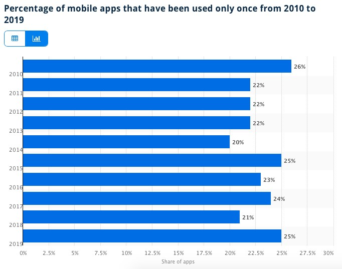 Percentage of Mobile Apps Used Only Once