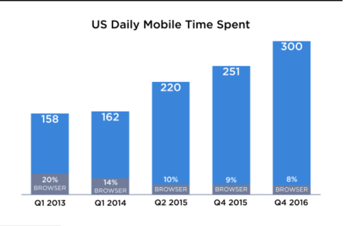 US Mobile Time Spent.