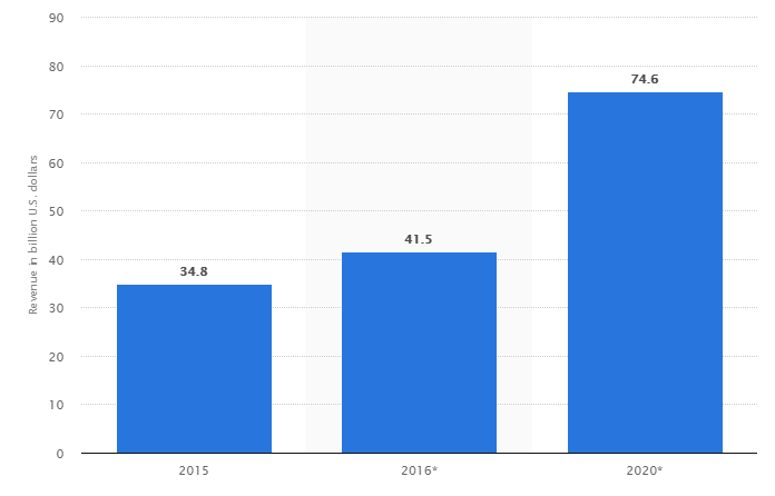 Mobile game app revenue.