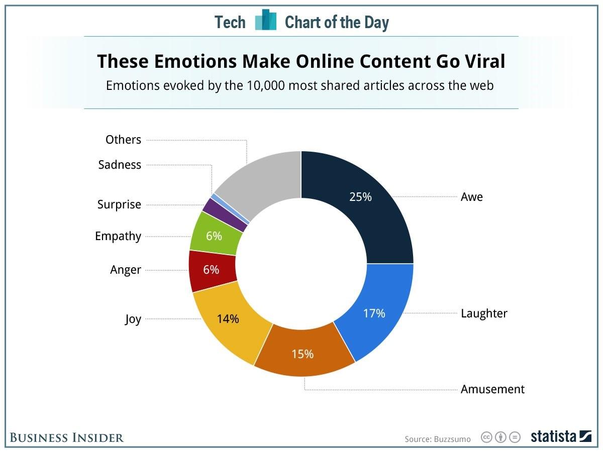 Viral-Marketing-Emotions