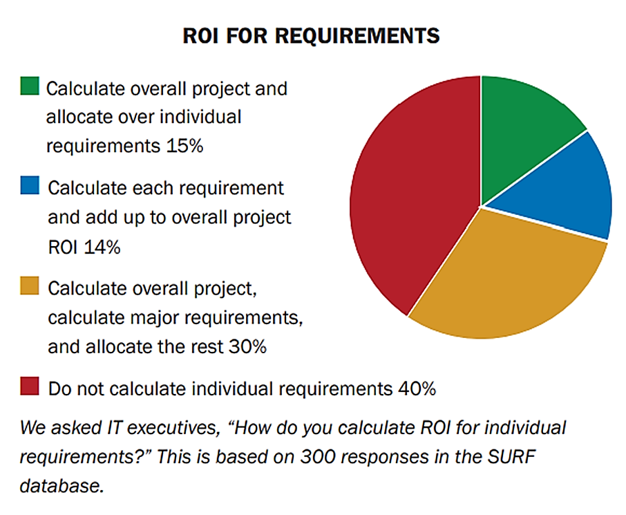 Project Requirements ROI