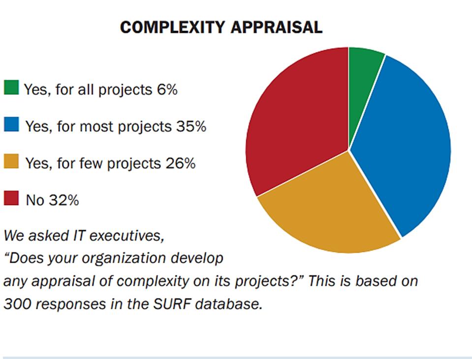 Complexity appraisal