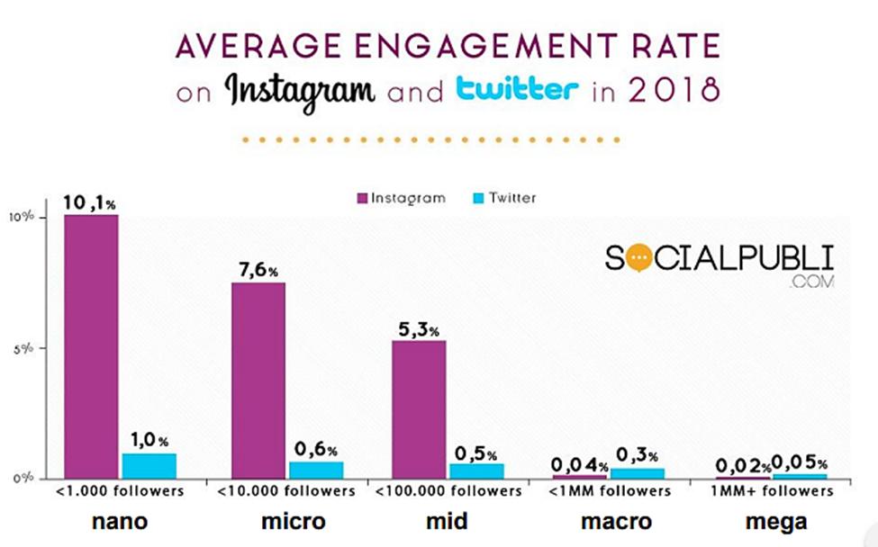 Influencer engagement rates