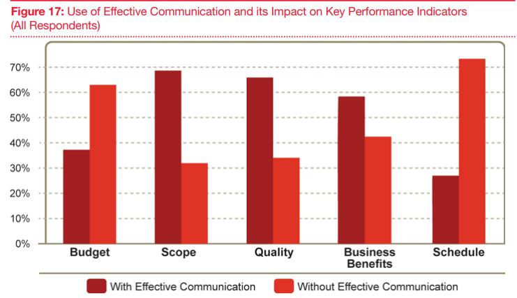 Impact of effective communication