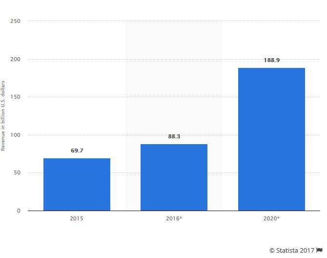Mobile-app-revenue