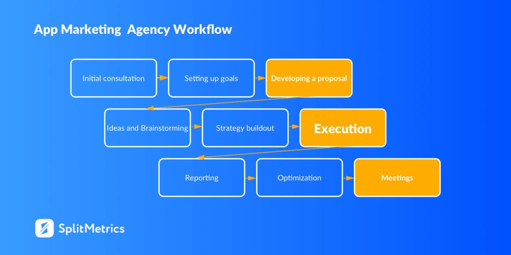 App-marketing-agency-engagement-process.