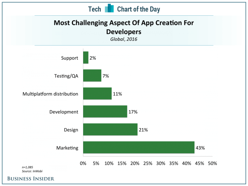 App-marketing-as-most-challenging