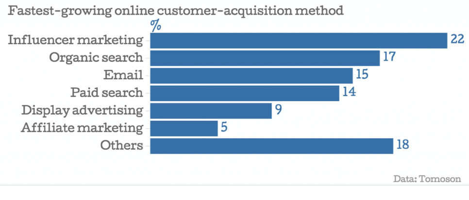 Customer-acquisition-methods