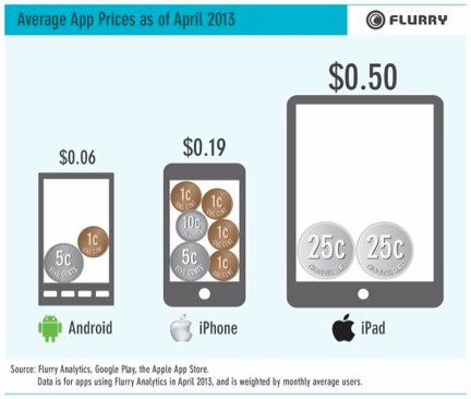 flurry average app prices