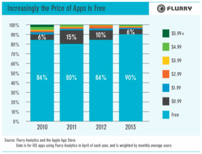 flurry free vs paid apps