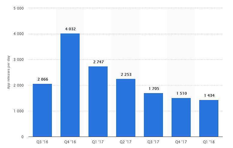 Daily mobile app launch numbers
