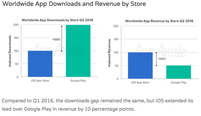 Worldwide-app-revenues-and-downloads