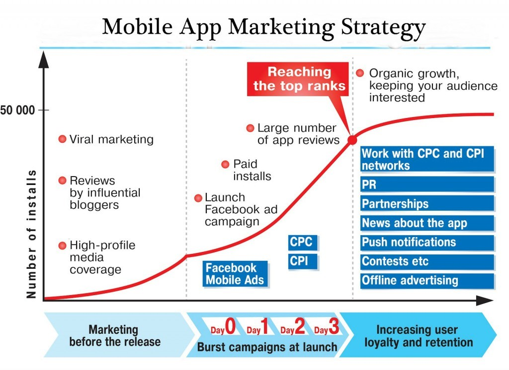 Intricacies-of-mobile-app-marketing