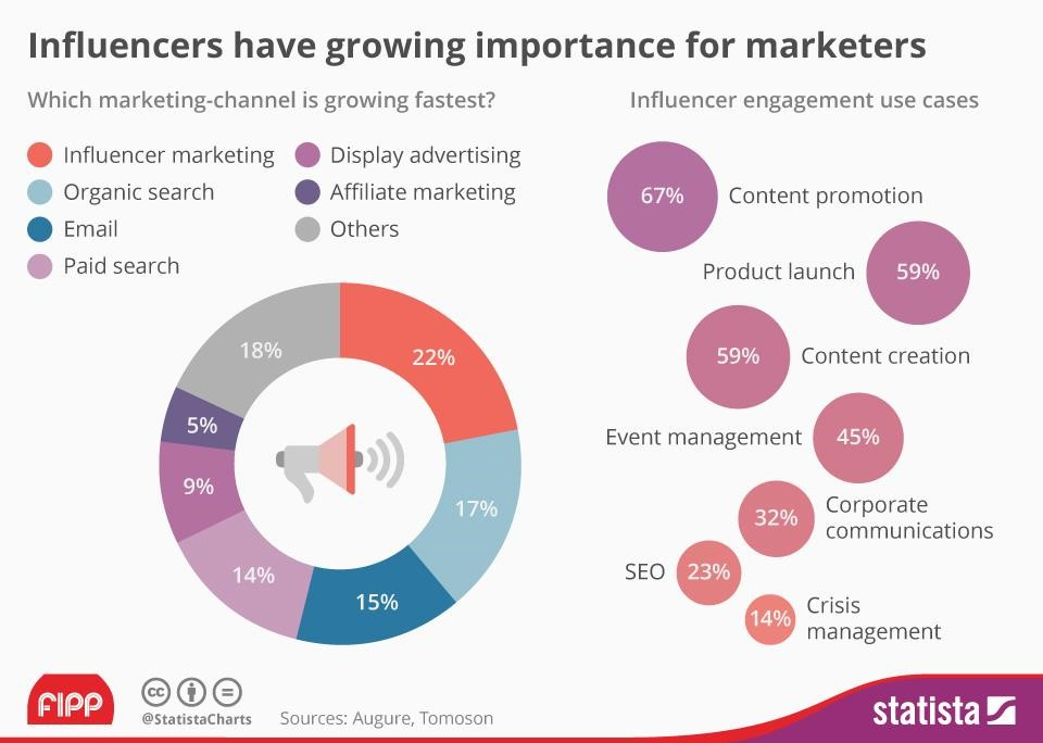 Influencer-marketing-as-the-fastest-growing-strategy