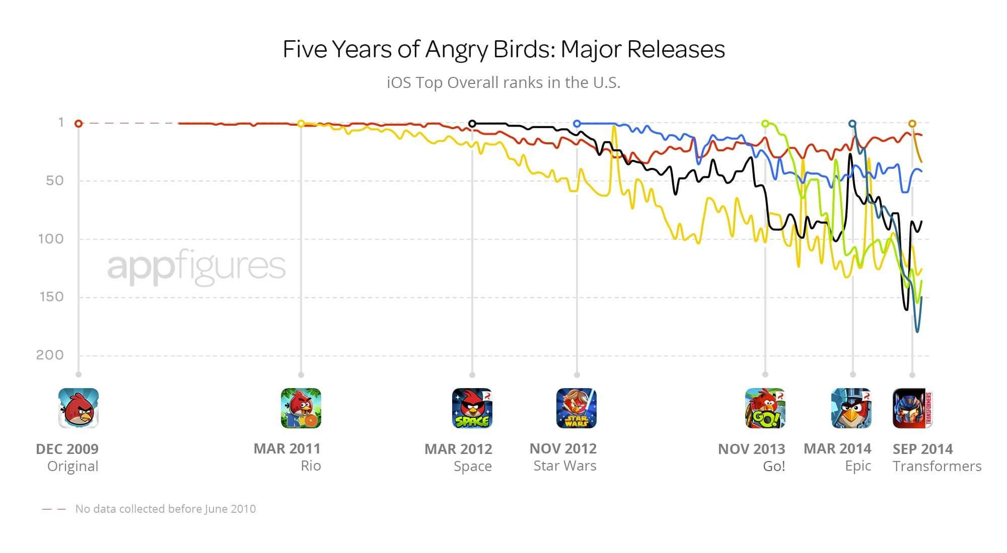 App-store-ranking-of-Angry-Birds-versions.