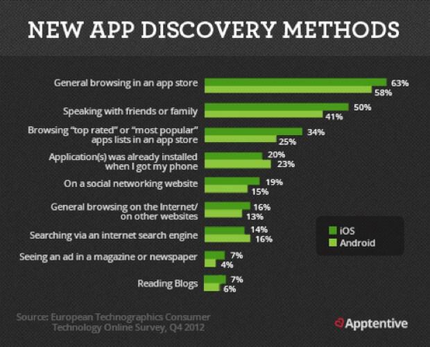 App-discovery-methods