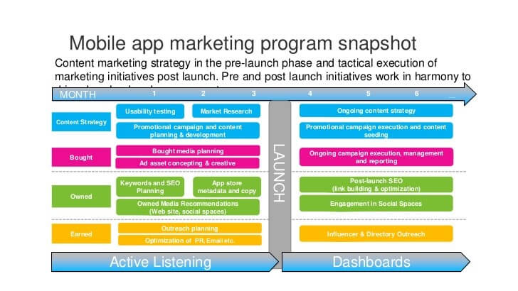 Prelaunch-marketing-and-post-launch-marketing-program-model