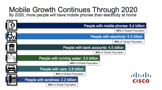 Mobile-Phone-vs-Electricity