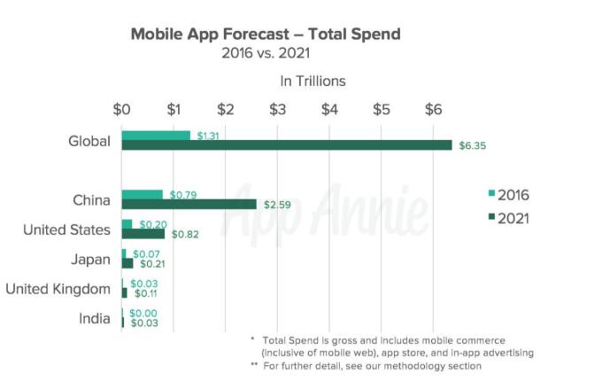 Mobile-App-Economy-Forecast-2016-vs-2021