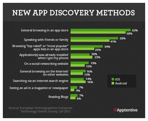 How Users Discover Mobile Apps