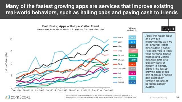 Bitmoji-fastest-growing-app