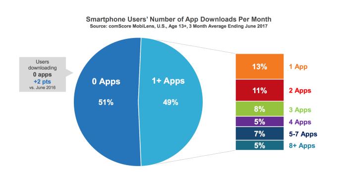 User's-number-of-app-downloads-per-month