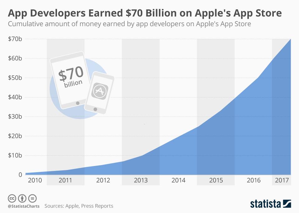 Cumulative-Earnings-by-App-Store-developers.
