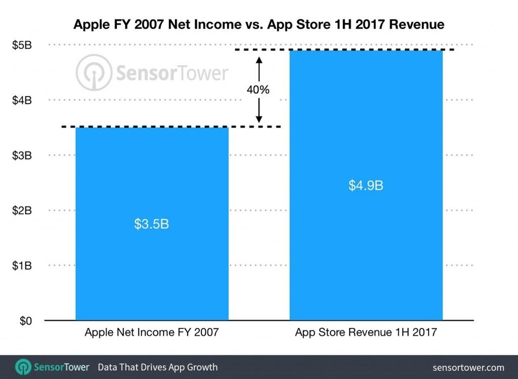 Apple-vs-App-Store