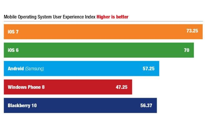 User-Experience-Index