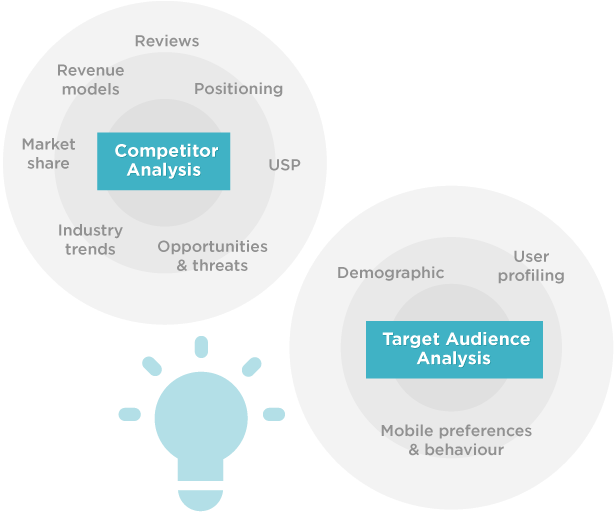 Main Components of Mobile App Marketing Analytics