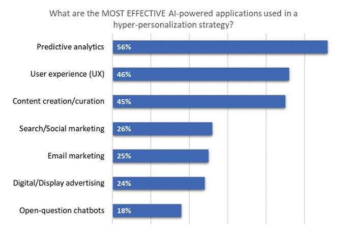 Most Effective AI-powered applications used in Hyper-personalization Strategy