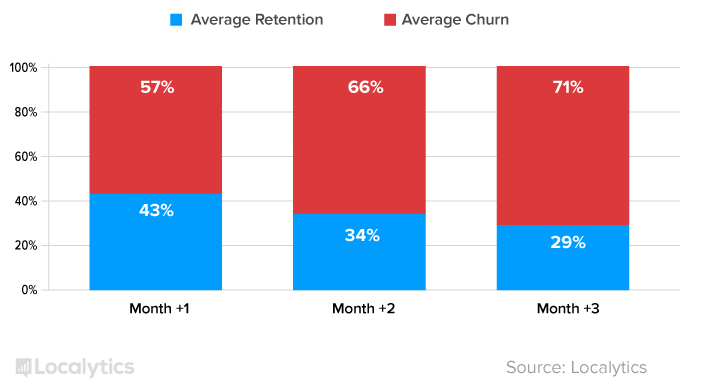 Average Three Month User Retention and Churn