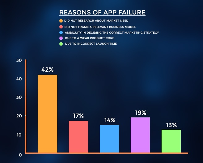 Reason of Mobile App Failure