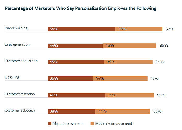 Salesforce - Benefits of Personalize Marketing