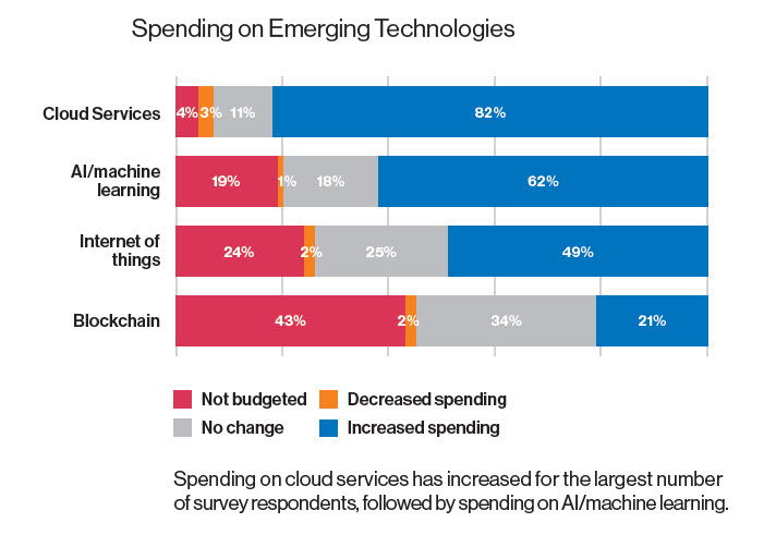 Spending On Emerging Technologies