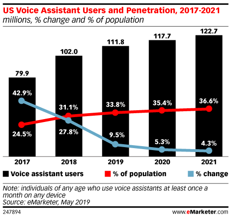 US Voice Assistant Users And Penetration 2017-2021