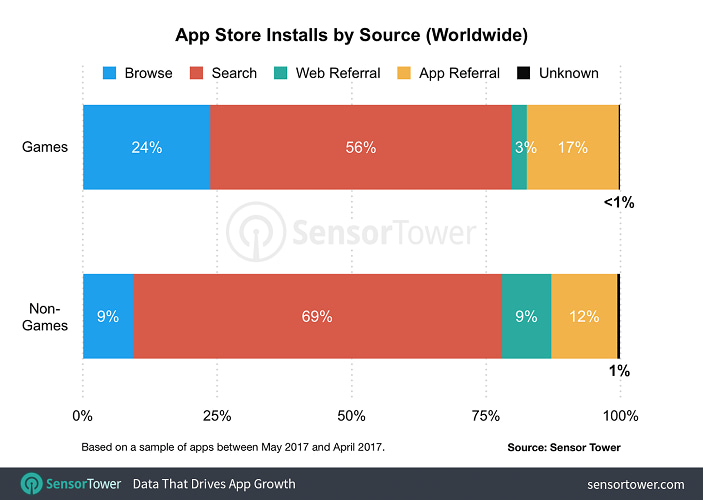 Chart showing the percentage of game and non-game downloads that come from all sources on the App Store worldwide