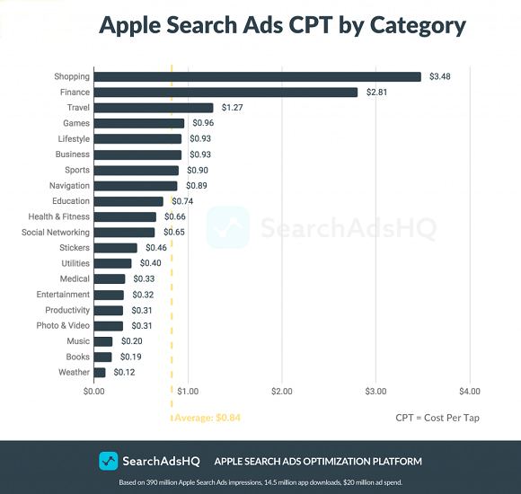 Apple Search Ads Cost per Tap (CPT) by Category