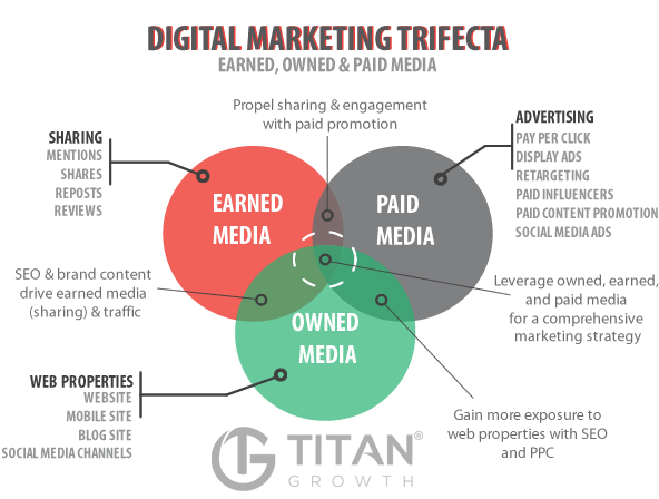 Digital Marketing Trifecta - Earned, Owned and Paid media