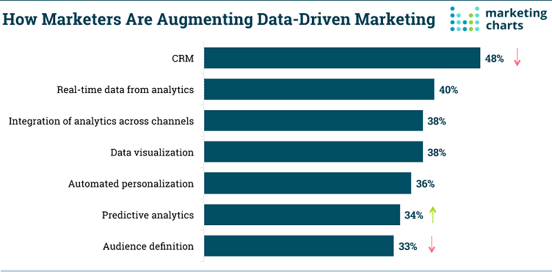 How Marketers are Augmenting Data-Driven Marketing
