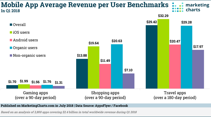 Mobile App Average Revenue Per User Benchmarks