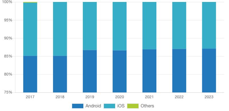 Mobile App Market Share Stats