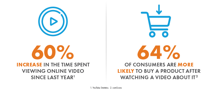 Video Usage Stats and Effect on Consumers