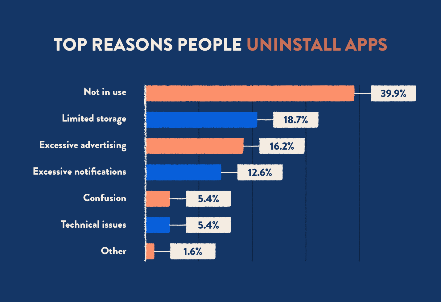 Chart of Top Reasons People Delete Apps From Their Devices