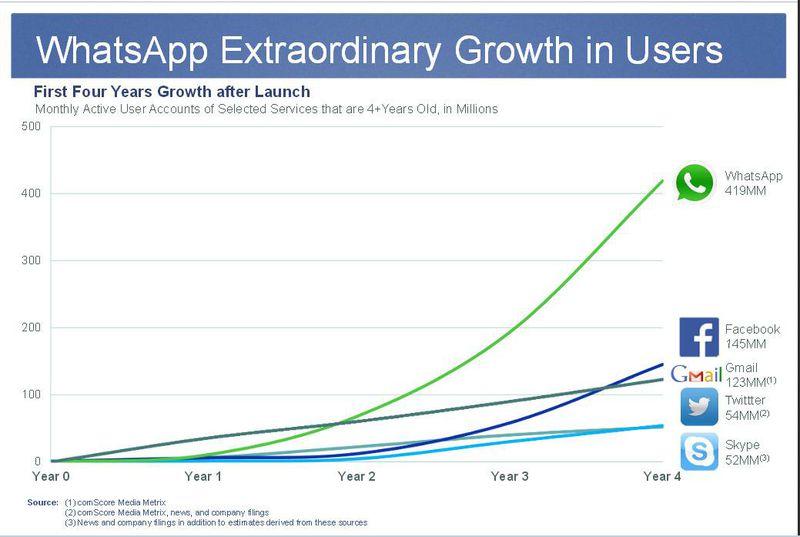 Whatsapp Extraordinary App Growth In Users