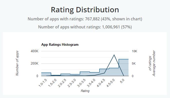 App Store Mobile App Ratings