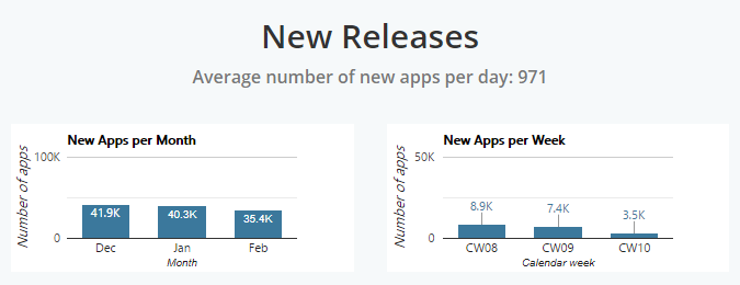 Number of Mobile App Releases Per Day