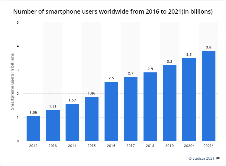 Number of Smartphone Users from 2016 to 2021(in Billions)