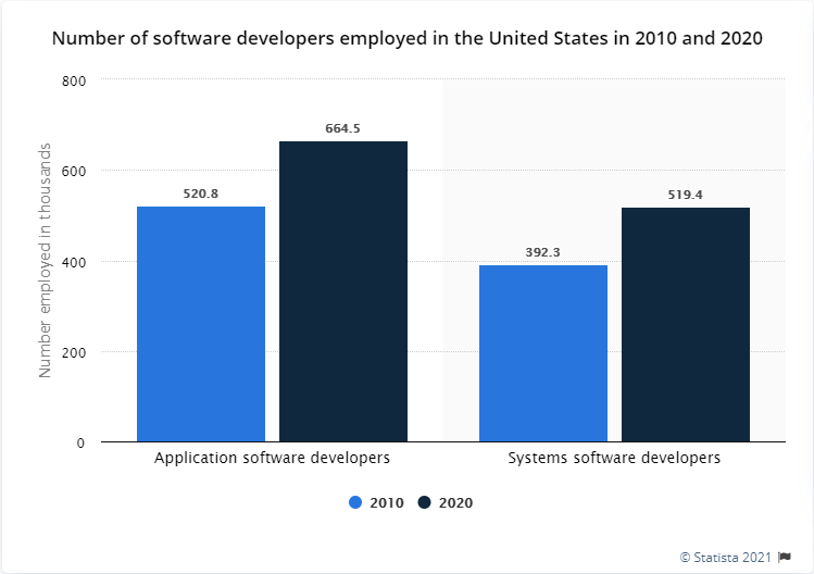 Number of Software Developers Employed in the United States in 2010 and 2020 (in 1,000)
